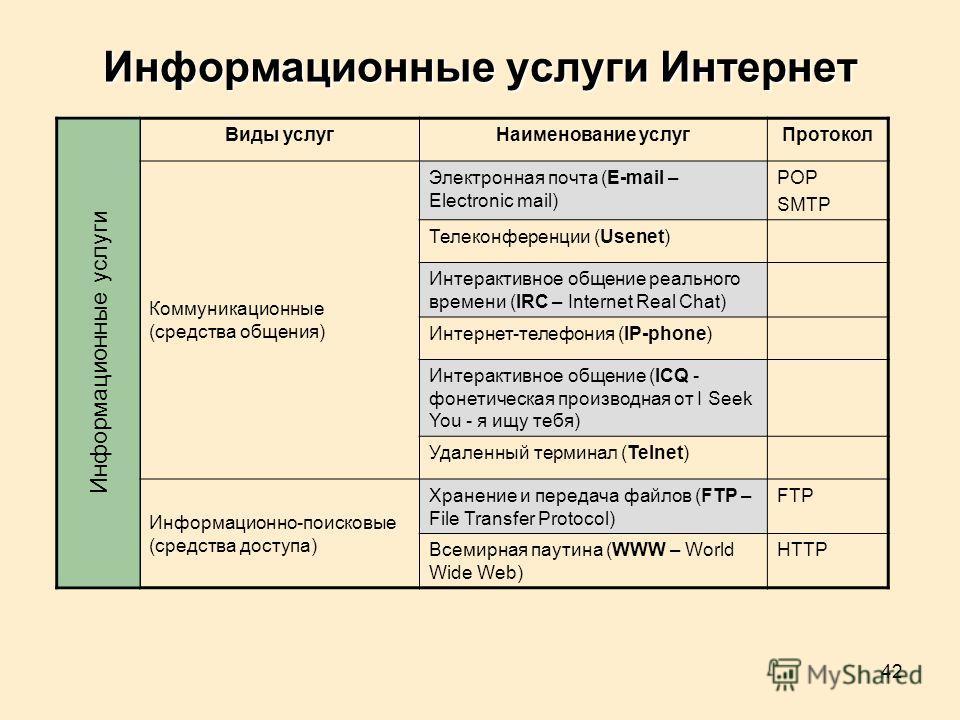 42 Информационные услуги Интернет Виды услугНаименование услугПротокол Коммуникационные (средства общения) Электронная почта (E-mail – Electronic mail) POP SMTP Телеконференции (Usenet) Интерактивное общение реального времени (IRC – Internet Real Cha