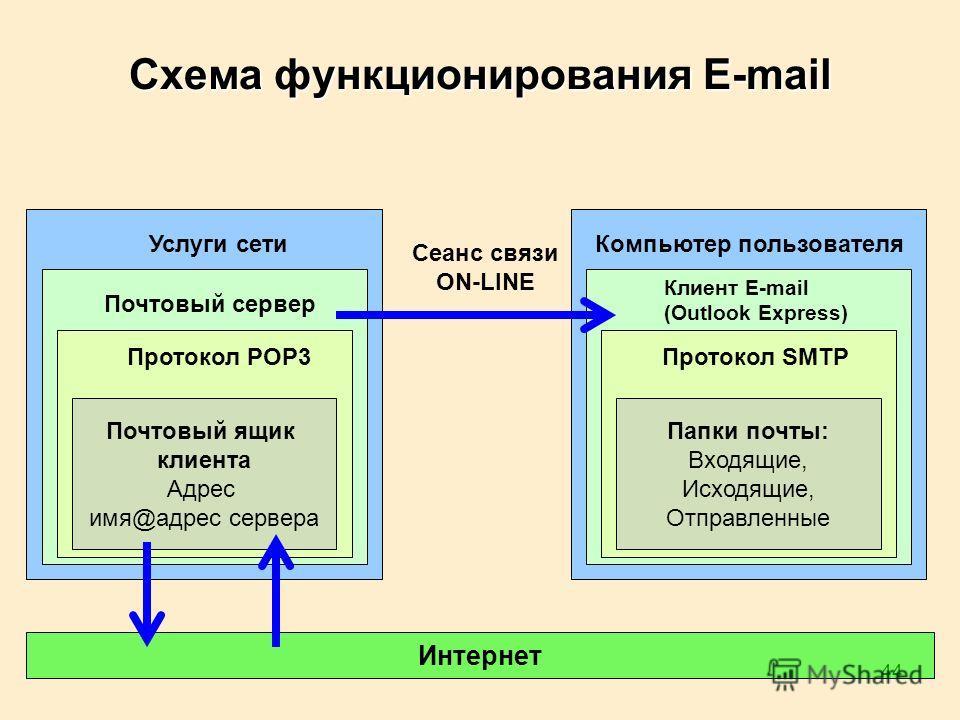 44 Схема функционирования E-mail Почтовый ящик клиента Адрес имя@адрес сервера Услуги сети Почтовый сервер Протокол POP3 Папки почты: Входящие, Исходящие, Отправленные Компьютер пользователя Клиент E-mail (Outlook Express) Протокол SMTP Сеанс связи O