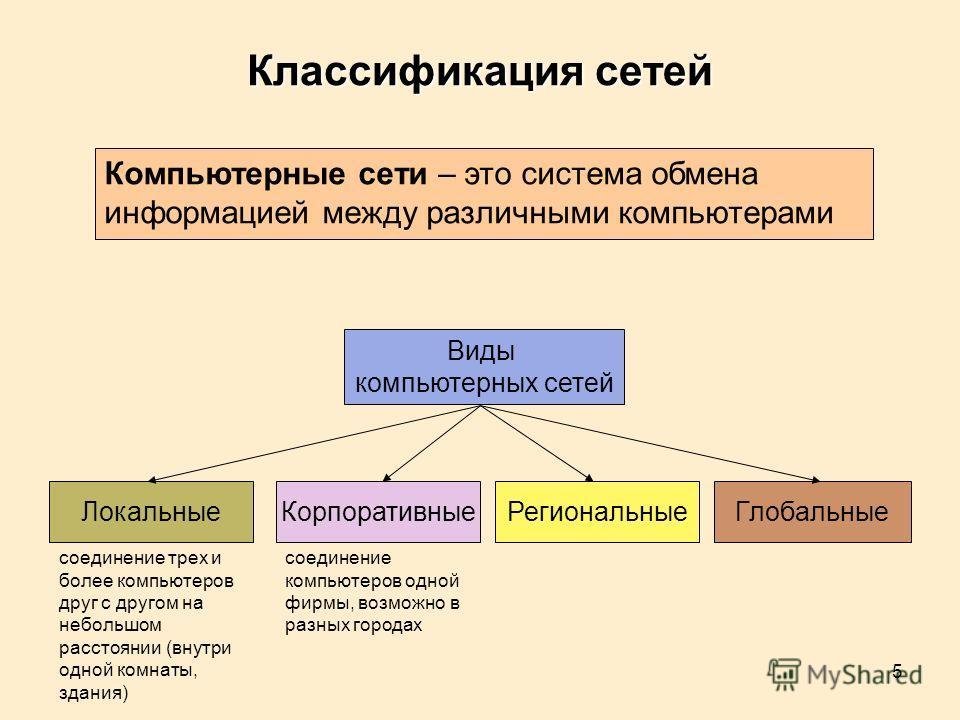 5 Классификация сетей Компьютерные сети – это система обмена информацией между различными компьютерами Виды компьютерных сетей ЛокальныеКорпоративныеРегиональныеГлобальные соединение компьютеров одной фирмы, возможно в разных городах соединение трех