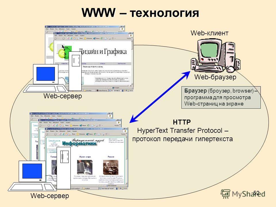 52 Браузер (броузер, browser) – программа для просмотра Web-страниц на экране WWW – технология Web-сервер Web-клиент HTTP HyperText Transfer Protocol – протокол передачи гипертекста Web-браузер