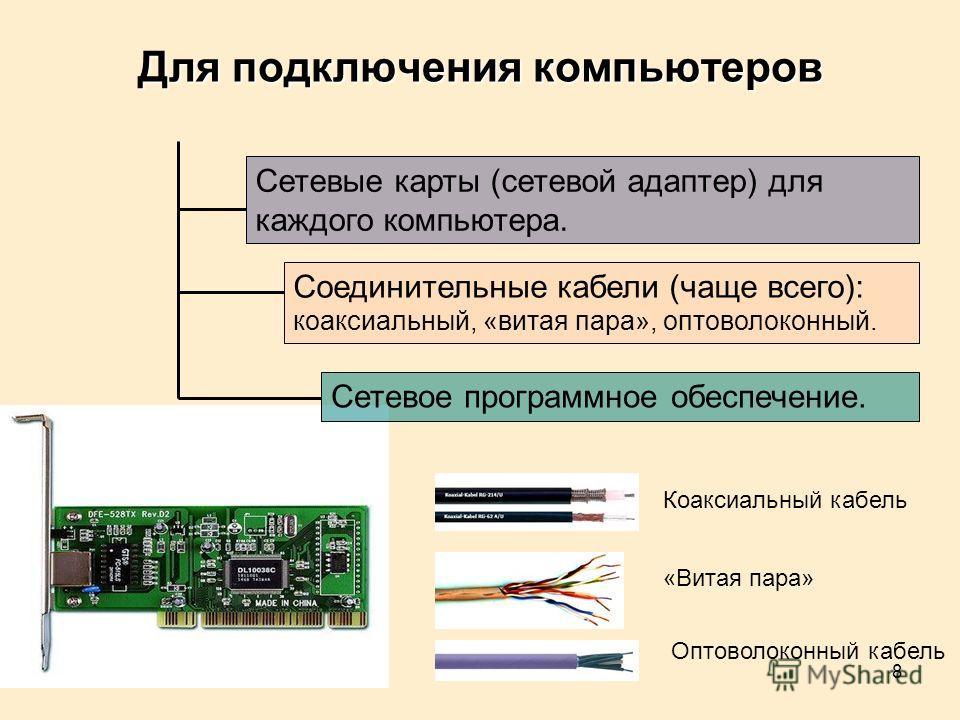 8 Сетевые карты (сетевой адаптер) для каждого компьютера. Для подключения компьютеров Сетевое программное обеспечение. Соединительные кабели (чаще всего): коаксиальный, «витая пара», оптоволоконный. Коаксиальный кабель «Витая пара» Оптоволоконный каб