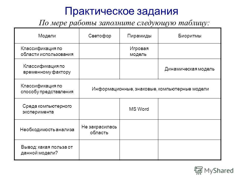 Практическое задания По мере работы заполните следующую таблицу: МоделиСветофорПирамидыБиоритмы Классификация по области использования Игровая модель Классификация по временному фактору Динамическая модель Классификация по способу представления Инфор