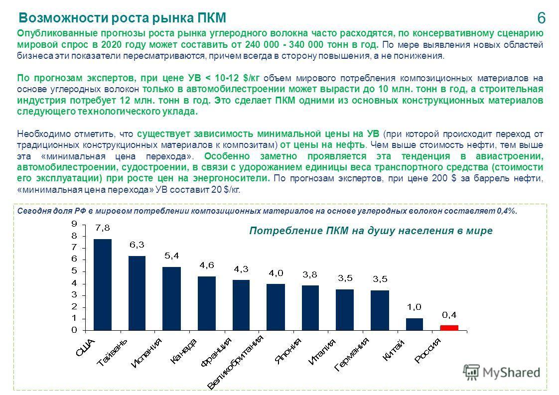 Возможности роста рынка ПКМ Потребление ПКМ на душу населения в мире 6 Опубликованные прогнозы роста рынка углеродного волокна часто расходятся, по консервативному сценарию мировой спрос в 2020 году может составить от 240 000 - 340 000 тонн в год. По