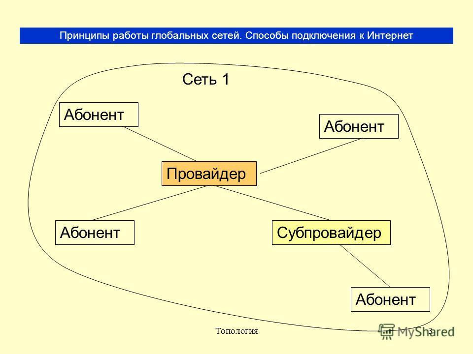 Топология3 Принципы работы глобальных сетей. Способы подключения к Интернет Сеть 1 Провайдер Абонент Субпровайдер