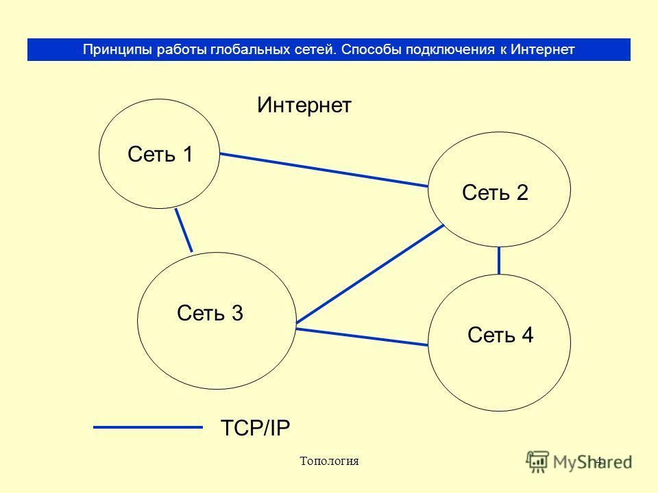 Топология4 Принципы работы глобальных сетей. Способы подключения к Интернет Интернет Сеть 1 Сеть 2 Сеть 3 Сеть 4 TCP/IP