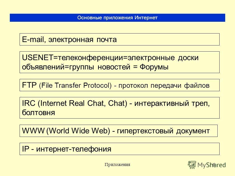 Приложения6 Основные приложения Интернет E-mail, электронная почта USENET=телеконференции=электронные доски объявлений=группы новостей = Форумы FTP (File Transfer Protocol) - протокол передачи файлов IRC (Internet Real Chat, Chat) - интерактивный тре