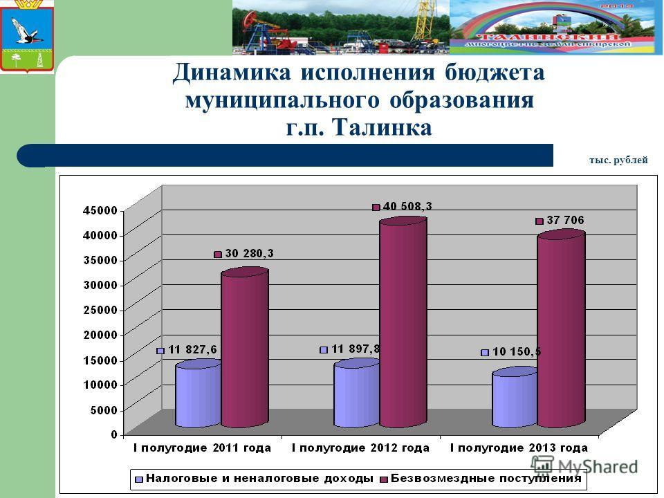 Динамика исполнения бюджета муниципального образования г.п. Талинка тыс. рублей