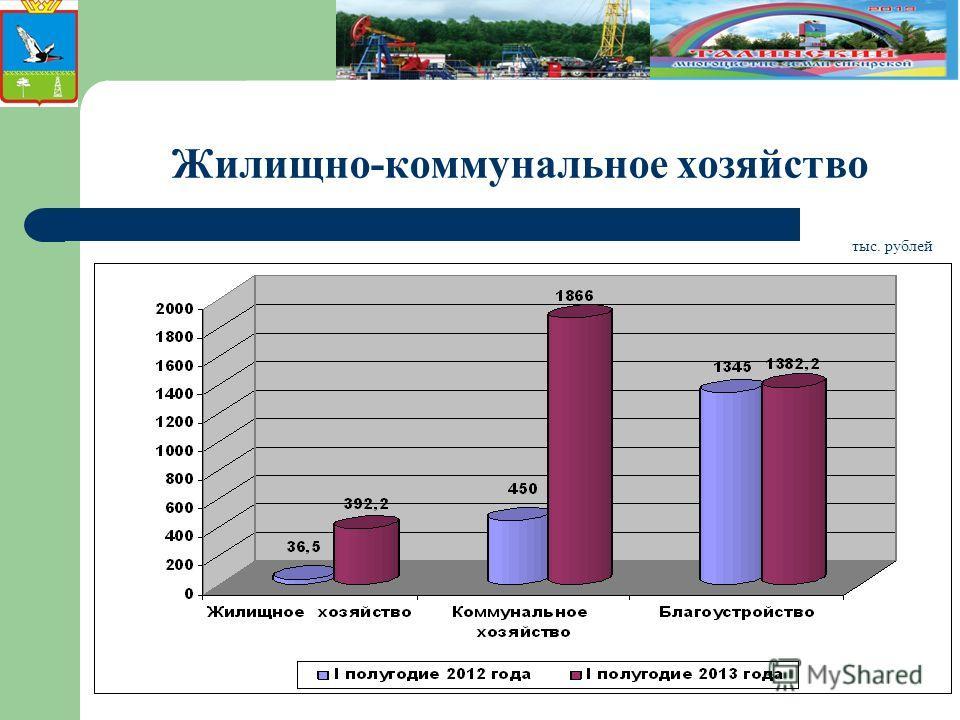 Жилищно-коммунальное хозяйство тыс. рублей