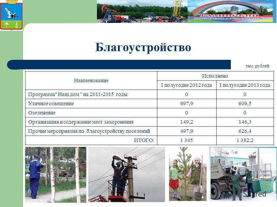 Благоустройство Наименование Исполнено I полугодие 2012 годаI полугодие 2013 года Программа