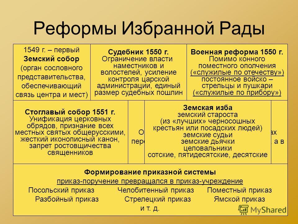 готовая таблица органы сословного представительства
