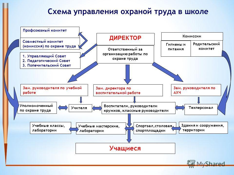 Схема управления охраной труда