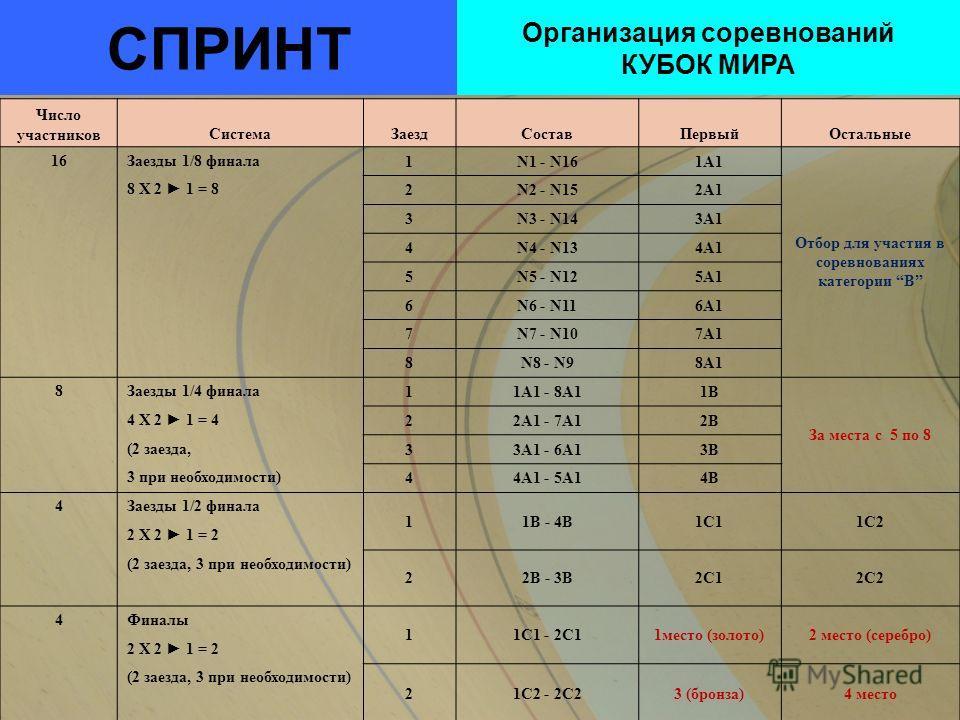 СПРИНТ Организация соревнований КУБОК МИРА Число участниковСистемаЗаездСоставПервыйОстальные 16Заезды 1/8 финала 1N1 - N161A1 Отбор для участия в соревнованиях категории B 8 X 2 1 = 8 2N2 - N152A1 3N3 - N143A1 4N4 - N134A1 5N5 - N125A1 6N6 - N116A1 7