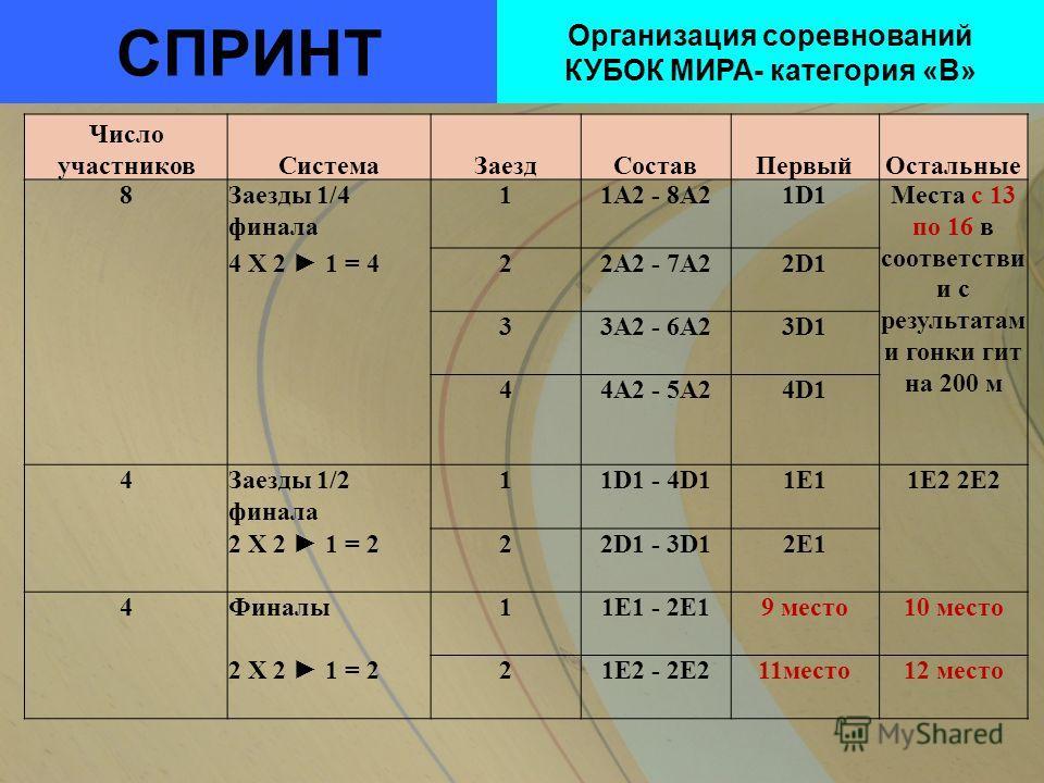 СПРИНТ Организация соревнований КУБОК МИРА- категория «В» Число участниковСистемаЗаездСоставПервыйОстальные 8Заезды 1/4 финала 11A2 - 8A21D1Места с 13 по 16 в соответстви и с результатам и гонки гит на 200 м 4 X 2 1 = 422A2 - 7A22D1 33A2 - 6A23D1 44A