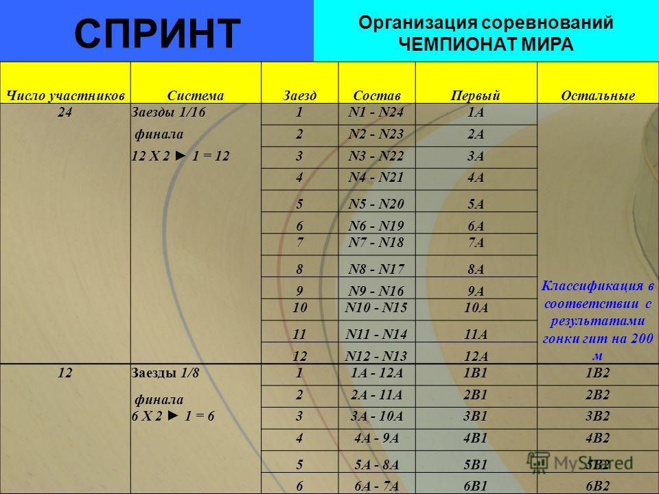 СПРИНТ Организация соревнований ЧЕМПИОНАТ МИРА Число участниковСистемаЗаездСоставПервыйОстальные 24Заезды 1/161N1 - N241A Классификация в соответствии с результатами гонки гит на 200 м финала2N2 - N232A 12 X 2 1 = 123N3 - N223A 4N4 - N214A 5N5 - N205