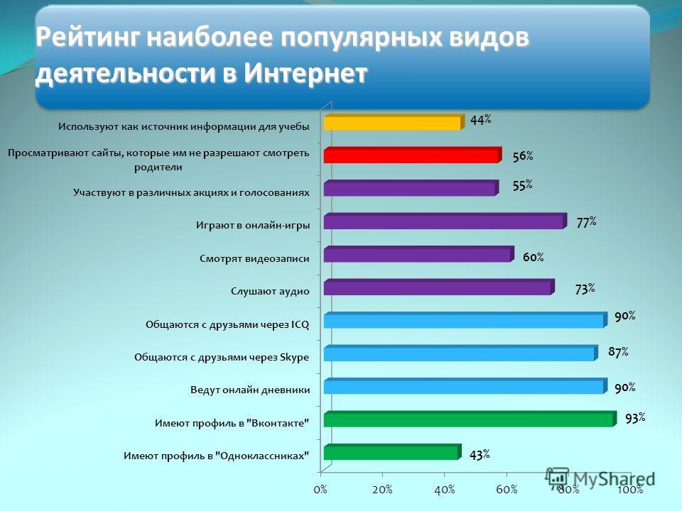 Рейтинг наиболее популярных видов деятельности в Интернет