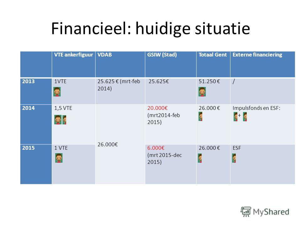 Financieel: huidige situatie VTE ankerfiguurVDABGSIW (Stad)Totaal GentExterne financiering 20131VTE25.625 (mrt-feb 2014) 25.62551.250 / 20141,5 VTE 26.000 20.000 (mrt2014-feb 2015) 26.000 Impulsfonds en ESF: + 2015 1 VTE6.000 (mrt 2015-dec 2015) 26.0