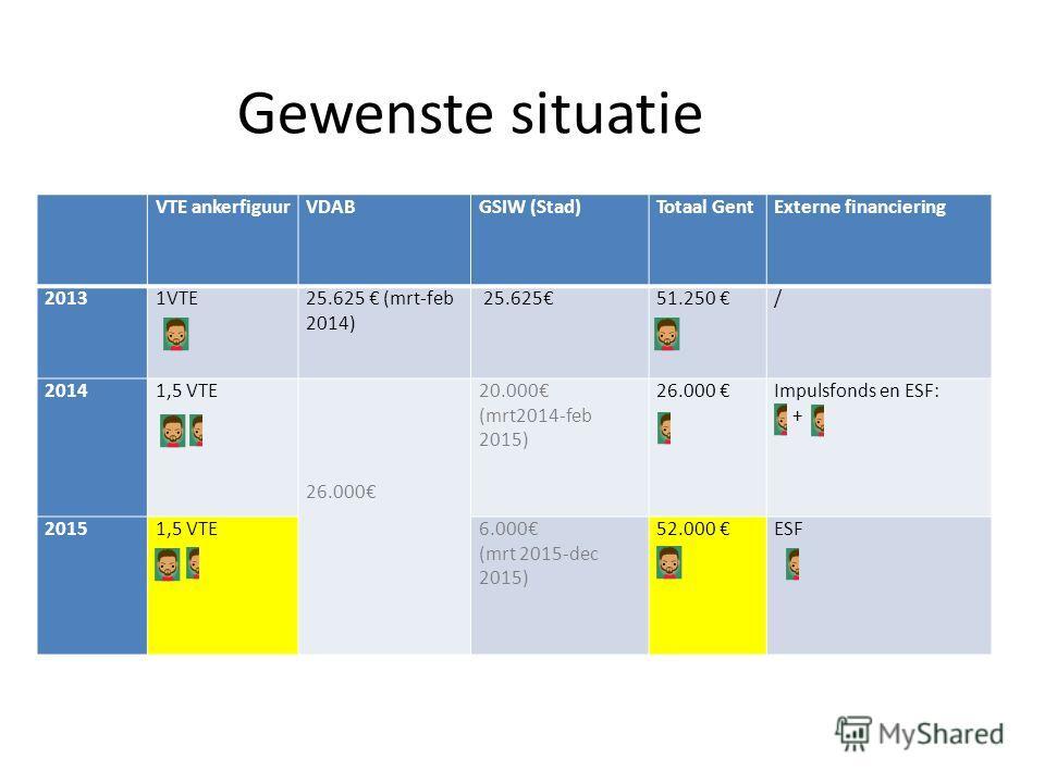 VTE ankerfiguurVDABGSIW (Stad)Totaal GentExterne financiering 20131VTE25.625 (mrt-feb 2014) 25.62551.250 / 20141,5 VTE 26.000 20.000 (mrt2014-feb 2015) 26.000 Impulsfonds en ESF: + 2015 1,5 VTE6.000 (mrt 2015-dec 2015) 52.000 ESF Gewenste situatie