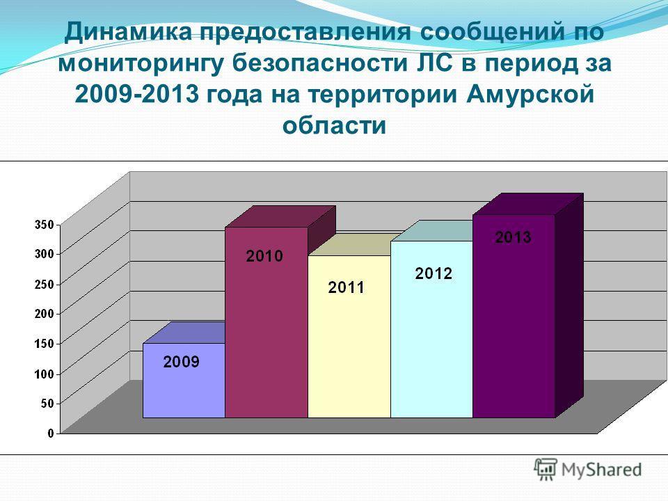 Динамика предоставления сообщений по мониторингу безопасности ЛС в период за 2009-2013 года на территории Амурской области