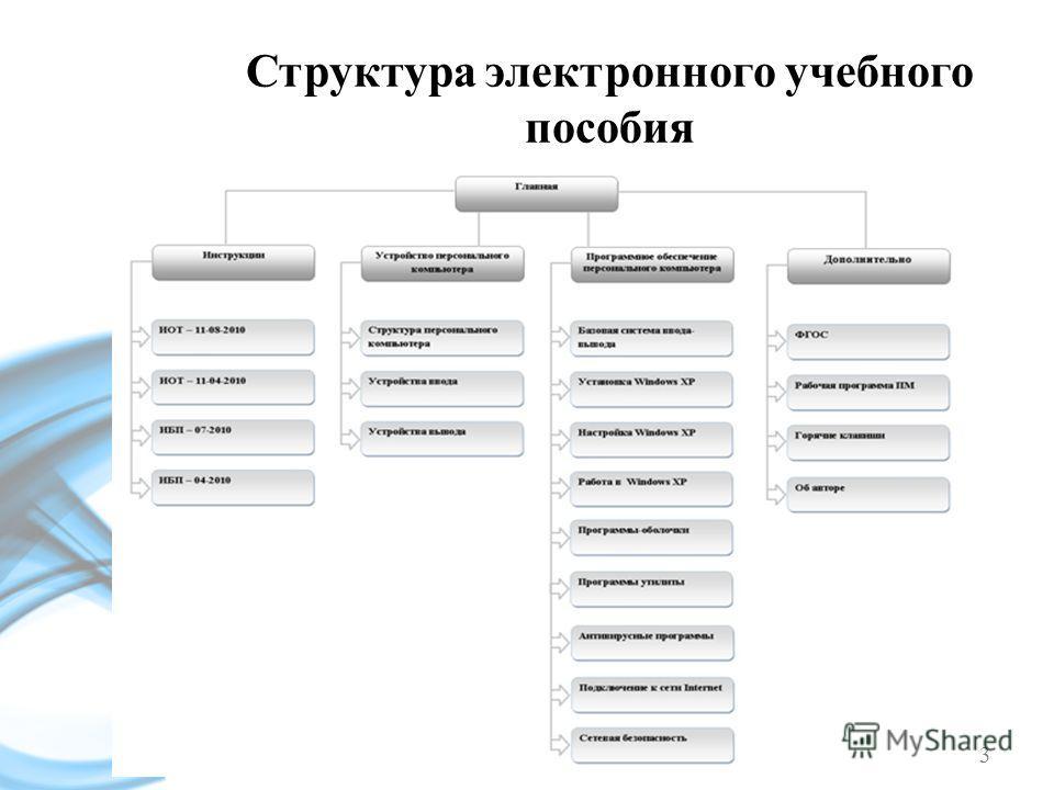 Структура электронного учебного пособия 3