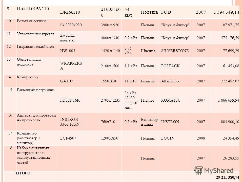 9Пила DRPA 110 DRPA110 2100х160 0 54 кВт ПольшаFOD20071 594 349,14 10Рольганг секции S4 3980x920 3980 х 920 Польша