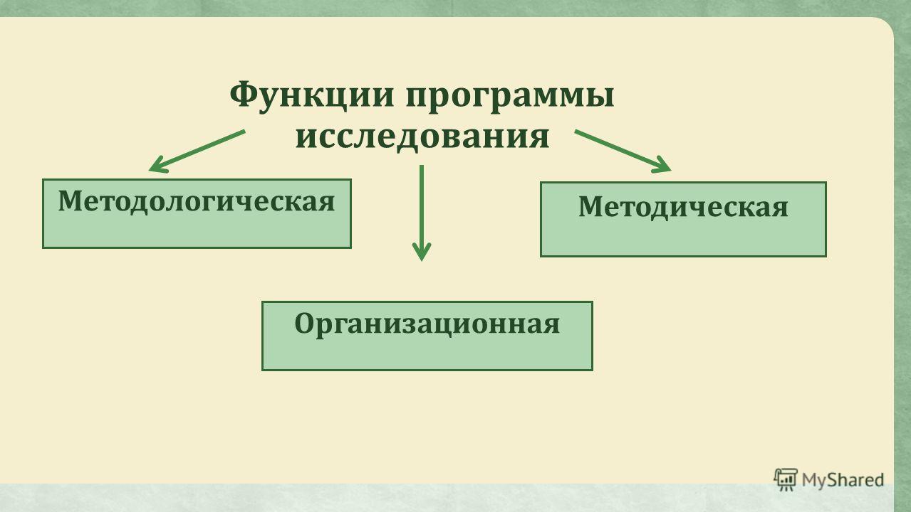 Функции программы исследования Методическая Методологическая Организационная