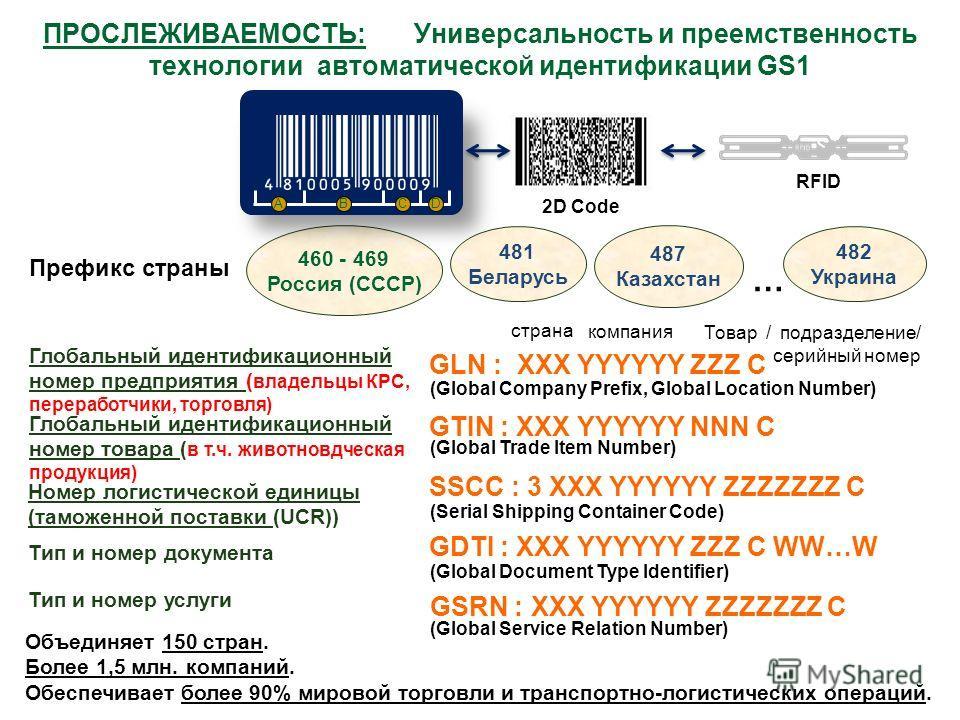 ПРОСЛЕЖИВАЕМОСТЬ: Универсальность и преемственность технологии автоматической идентификации GS1 Префикс страны Глобальный идентификационный номер предприятия ( владельцы КРС, переработчики, торговля) Глобальный идентификационный номер товара ( в т.ч.