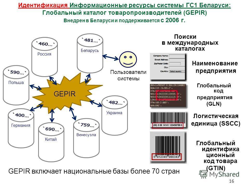 Идентификация Информационные ресурсы системы ГС1 Беларуси: Глобальный каталог товаропроизводителей (GEPIR) Внедрен в Беларуси и поддерживается с 2006 г. Глобальный идентифика ционный код товара (GTIN) GEPIR Беларусь Россия Польша Германия Венесуэла У