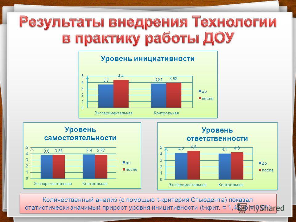 Количественный анализ (с помощью t-критерия Стьюдента) показал статистически значимый прирост уровня иницитивности (t-крит. = 1,42; p = 0,01)