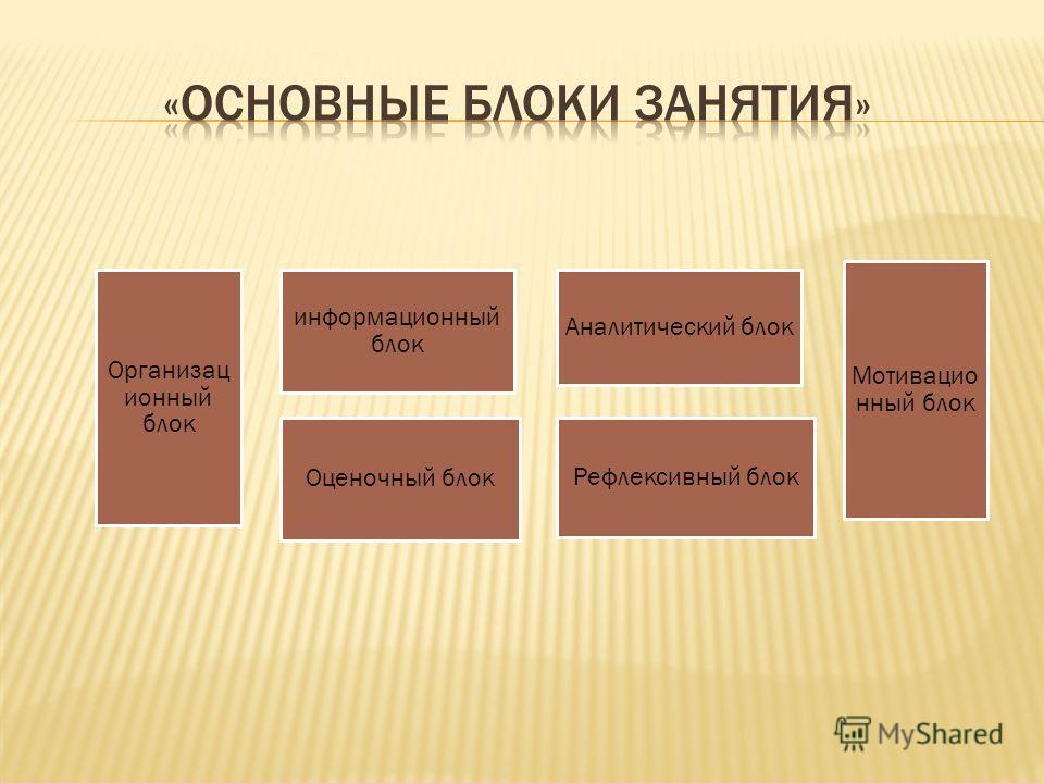 Организац ионный блок информационный блок Оценочный блок Аналитический блок Рефлексивный блок Мотивацио нный блок