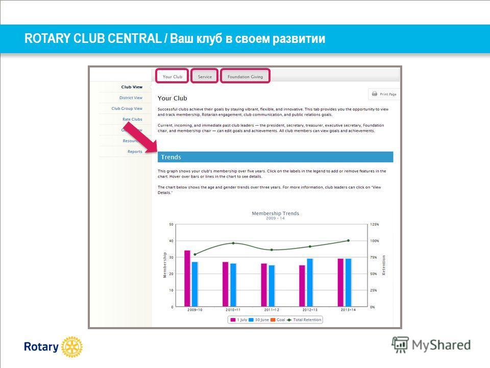 ROTARY CLUB CENTRAL / Ваш клуб в своем развитии