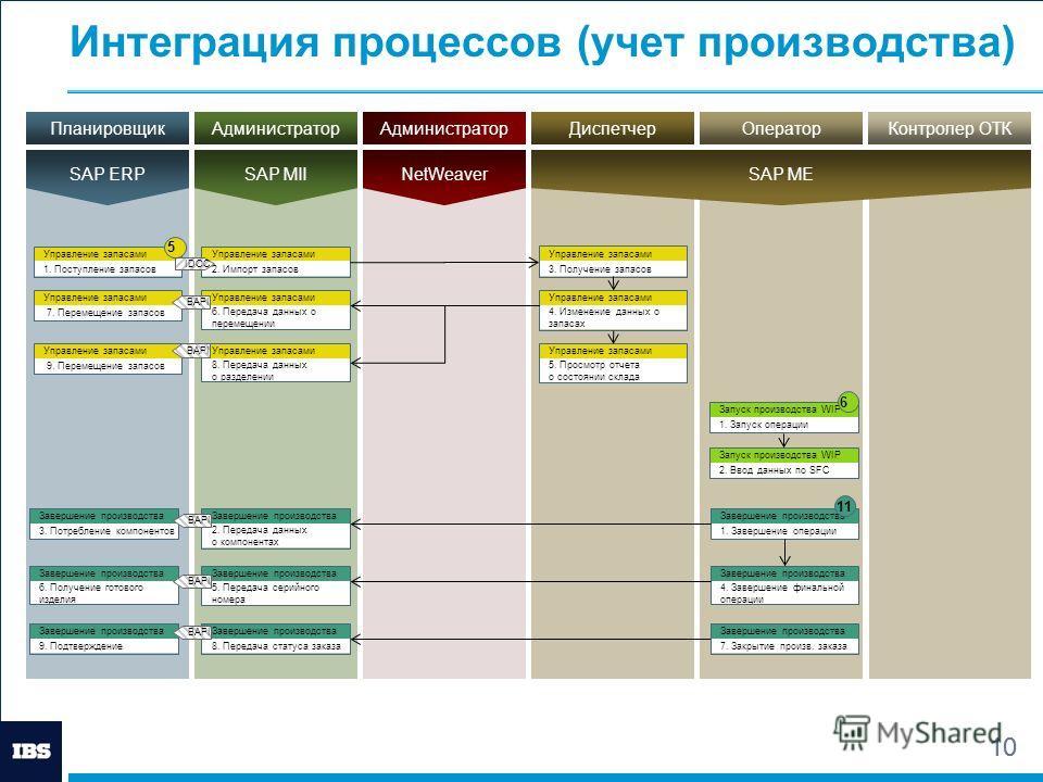 10 Интеграция процессов (учет производства) 10 Управление запасами 1. Поступление запасов Управление запасами 4. Изменение данных о запасах Управление запасами 5. Просмотр отчета о состоянии склада Запуск производства WIP 1. Запуск операции Управлени