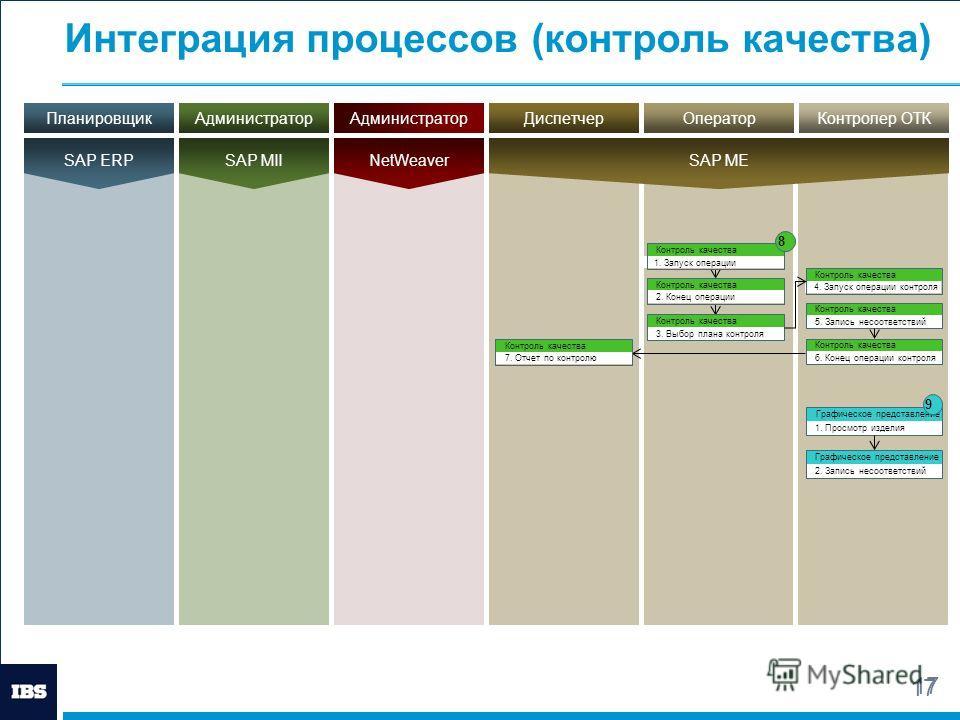 17 Интеграция процессов (контроль качества) 17 АдминистраторПланировщикДиспетчер SAP MII SAP ERP SAP ME АдминистраторОператорКонтролер ОТК NetWeaver Контроль качества 1. Запуск операции Контроль качества 2. Конец операции Контроль качества 3. Выбор п