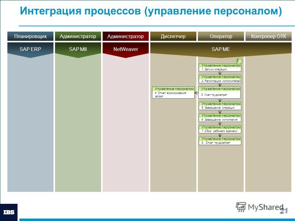 21 Интеграция процессов (управление персоналом) 21 АдминистраторПланировщикДиспетчер SAP MII SAP ERP SAP ME АдминистраторОператорКонтролер ОТК NetWeaver Управление персоналом 3. Учет трудозатрат Управление персоналом 1. Запуск операции Управление пер
