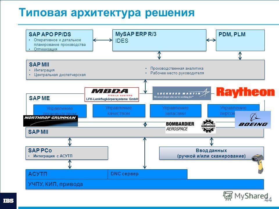 4 Типовая архитектура решения АСУТП SAP PCo Интеграция с АСУТП SAP PCo Интеграция с АСУТП Ввод данных (ручной и/или сканирование) Ввод данных (ручной и/или сканирование) SAP MII Интеграция Центральная диспетчерская Производственная аналитика Рабочее