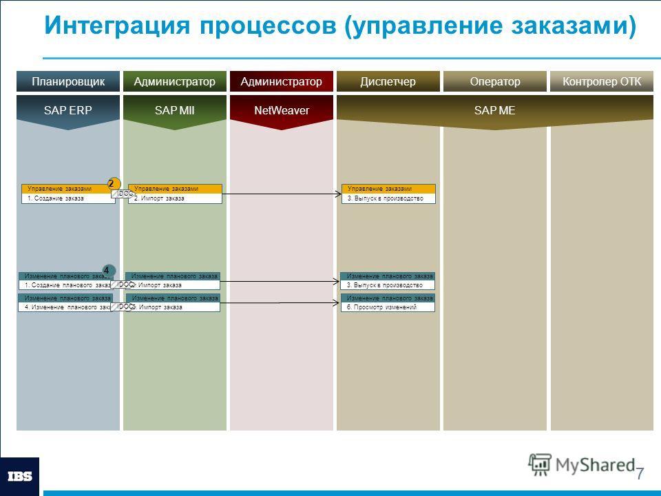 7 Интеграция процессов (управление заказами) 7 Управление заказами 1. Создание заказа Управление заказами 2. Импорт заказа Управление заказами 3. Выпуск в производство 2 IDOC АдминистраторПланировщикДиспетчер SAP MII SAP ERP SAP ME АдминистраторОпера