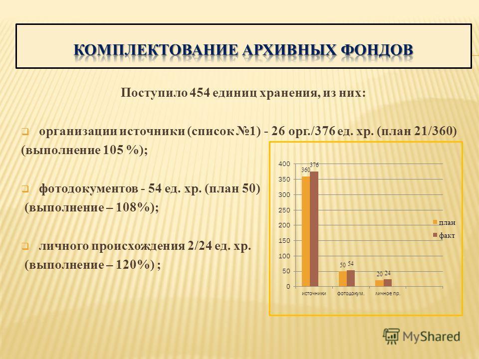 Поступило 454 единиц хранения, из них: организации источники (список 1) - 26 орг./376 ед. хр. (план 21/360) (выполнение 105 %); фотодокументов - 54 ед. хр. (план 50) (выполнение – 108%); личного происхождения 2/24 ед. хр. (выполнение – 120%) ;