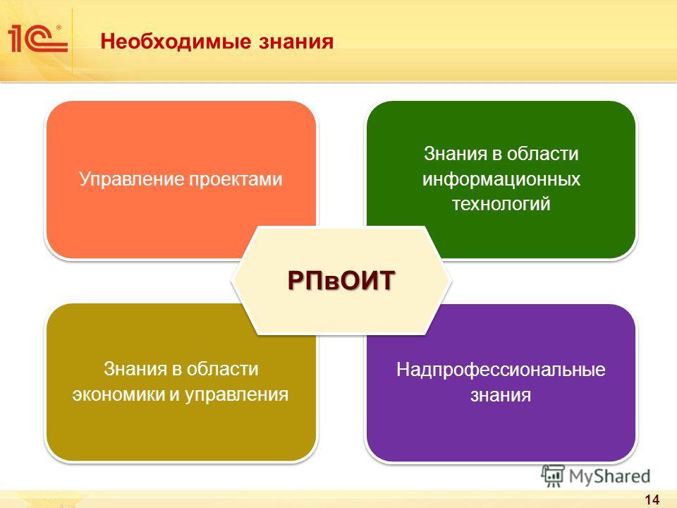 Необходимые знания 14 Управление проектами Знания в области экономики и управления Надпрофессиональные знания Знания в области информационных технологий РПвОИТРПвОИТ