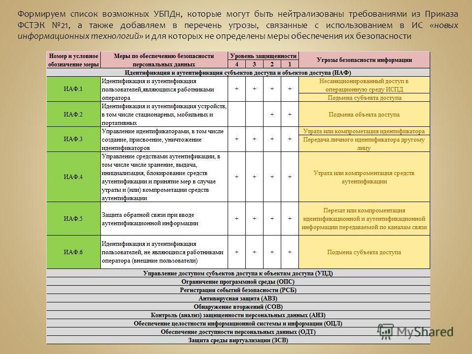 Формируем список возможных УБПДн, которые могут быть нейтрализованы требованиями из Приказа ФСТЭК 21, а также добавляем в перечень угрозы, связанные с использованием в ИС «новых информационных технологий» и для которых не определены меры обеспечения