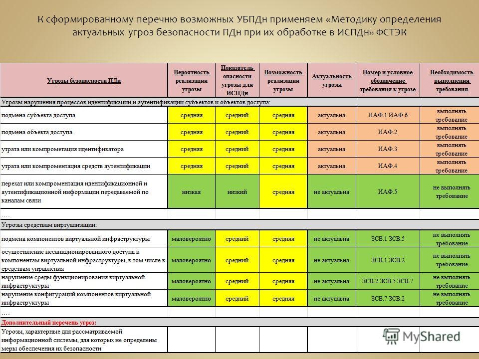 К сформированному перечню возможных УБПДн применяем «Методику определения актуальных угроз безопасности ПДн при их обработке в ИСПДн» ФСТЭК