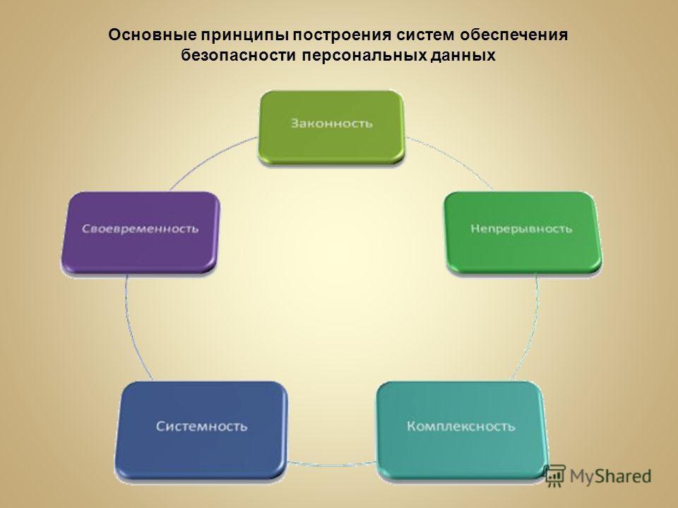 Основные принципы построения систем обеспечения безопасности персональных данных