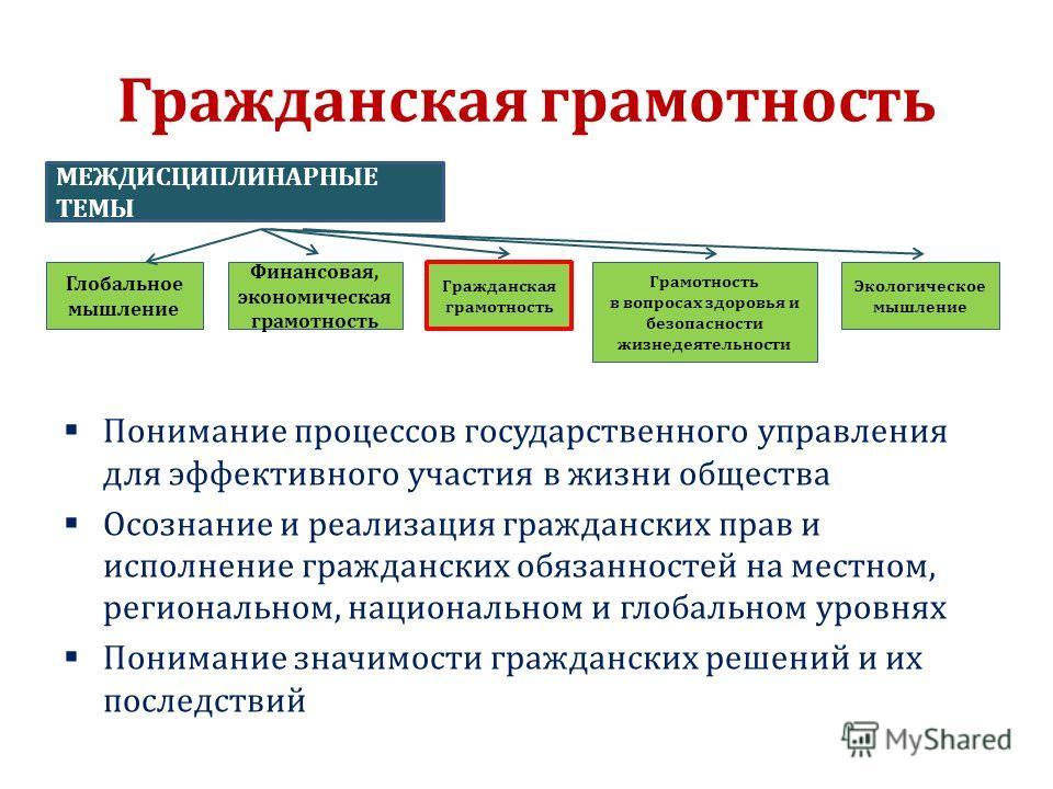 Гражданская грамотность Понимание процессов государственного управления для эффективного участия в жизни общества Осознание и реализация гражданских прав и исполнение гражданских обязанностей на местном, региональном, национальном и глобальном уровня