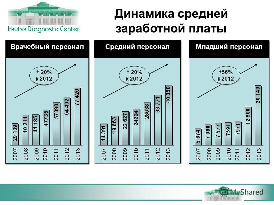 Врачебный персонал + 20% к 2012 2007200820092010201220132011 Средний персонал + 20% к 2012 Младший персонал +56% к 2012 20072008200920102011201220132007200820092010201120122013 Динамика средней заработной платы