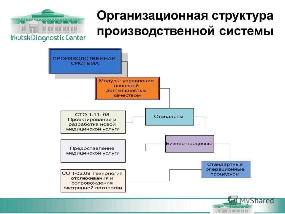 Организационная структура производственной системы