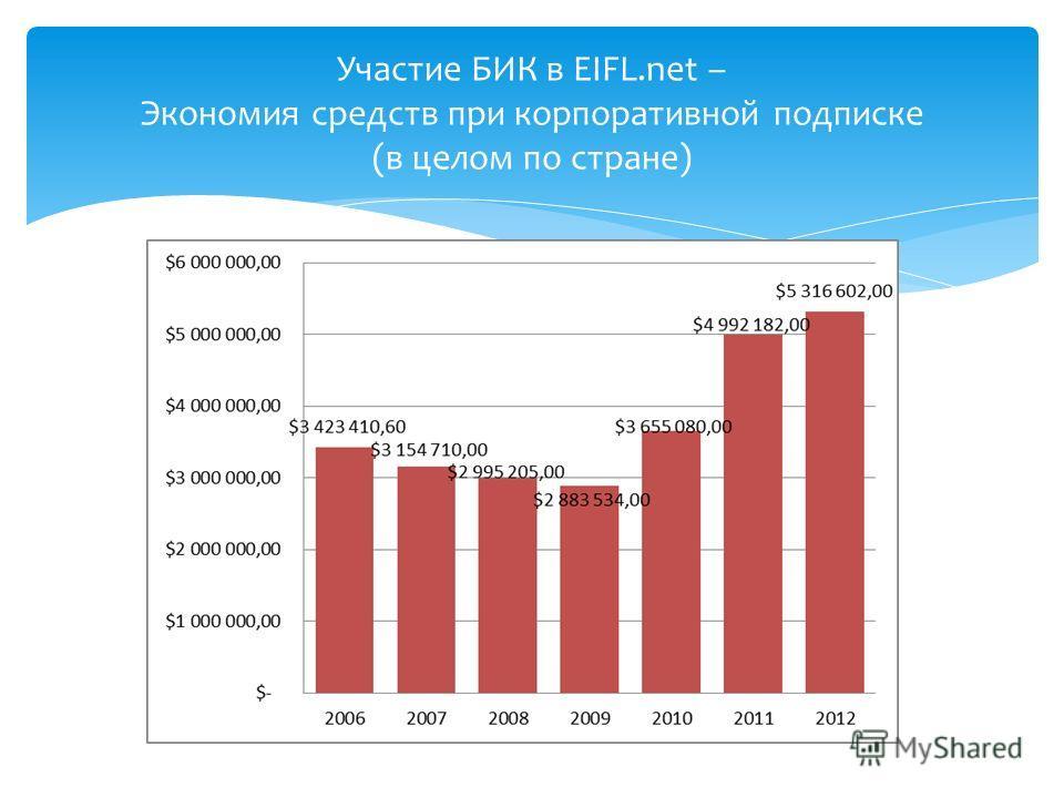 Участие БИК в EIFL.net – Экономия средств при корпоративной подписке (в целом по стране)