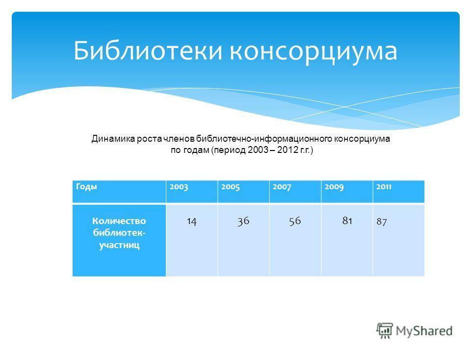 Годы20032005200720092011 Количество библиотек- участниц 14365681 87 Библиотеки консорциума Динамика роста членов библиотечно-информационного консорциума по годам (период 2003 – 2012 г.г.)