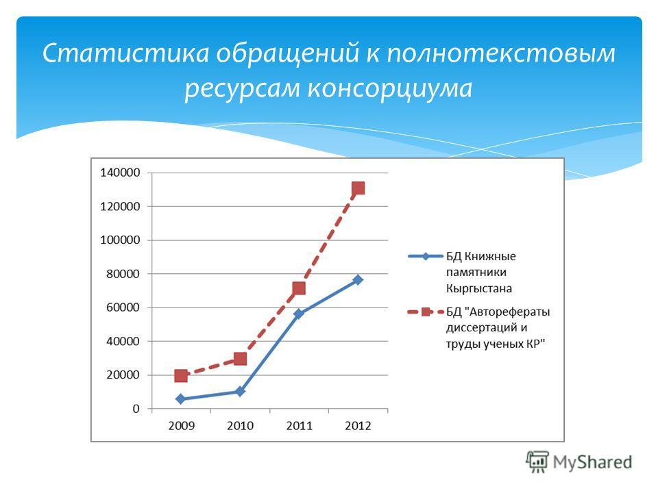 Статистика обращений к полнотекстовым ресурсам консорциума