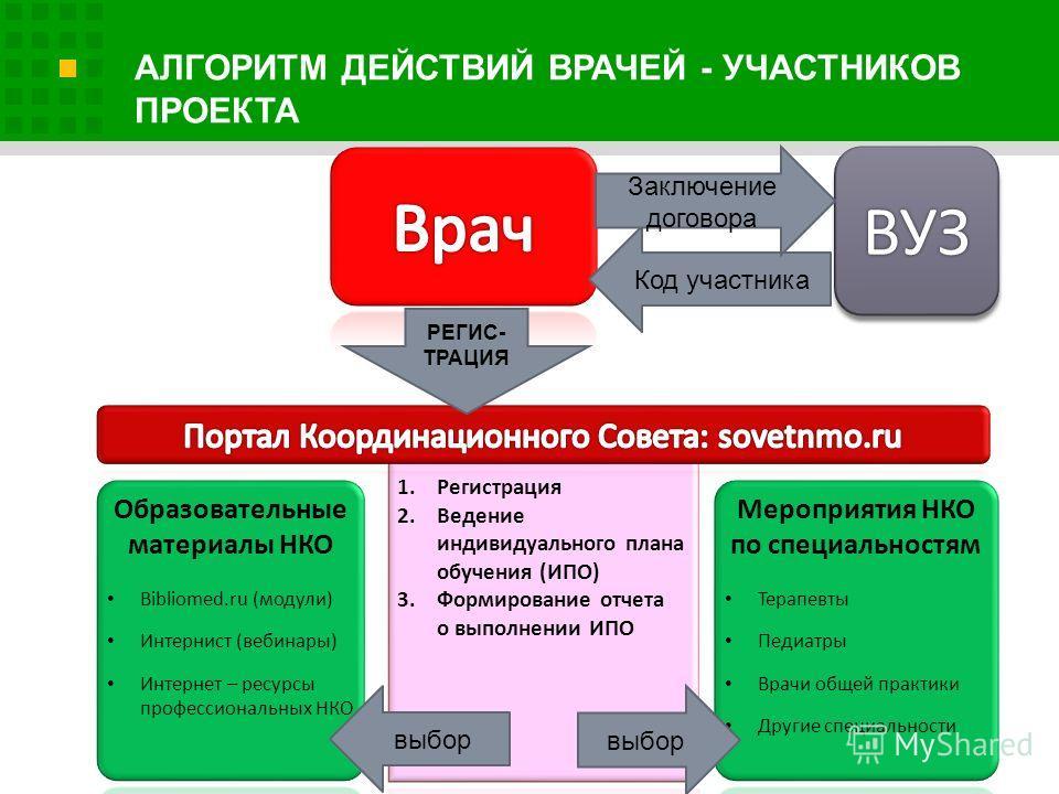 ВУЗ выбор Код участника РЕГИС- ТРАЦИЯ Заключение договора выбор
