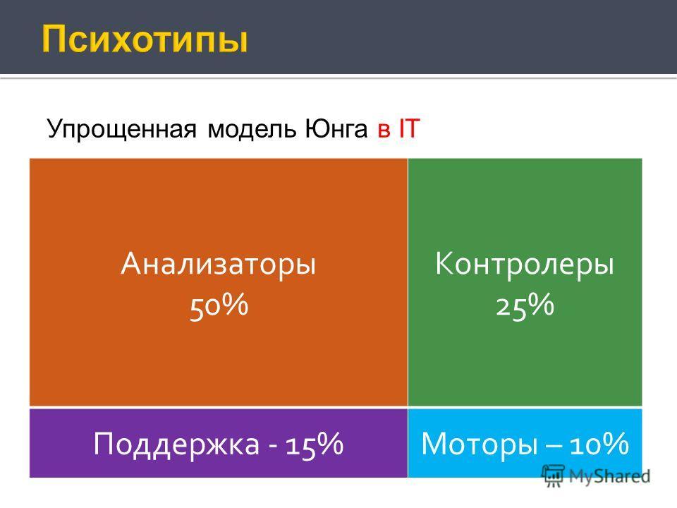 Упрощенная модель Юнга в IT Анализаторы 50% Контролеры 25% Поддержка - 15%Моторы – 10%