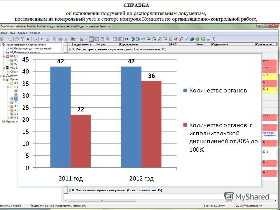 23 Новый уровень контроля исполнительской дисциплины Статистические отчеты (в режиме реального времени) Цветовые решения