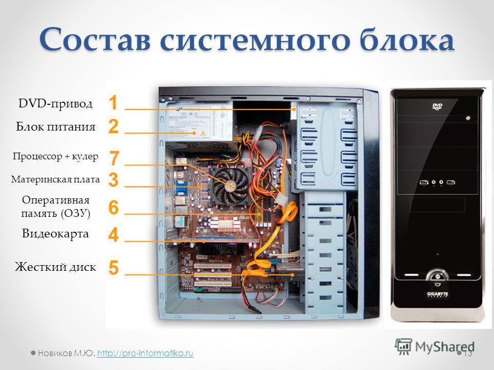 Состав системного блока DVD-привод Блок питания Материнская плата Видеокарта Жесткий диск Оперативная память (ОЗУ) Процессор + кулер 13Новиков М.Ю. http://pro-informatika.ruhttp://pro-informatika.ru